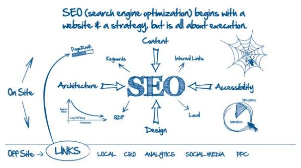 SEO Search Engine Optimization.......go dizital SEO